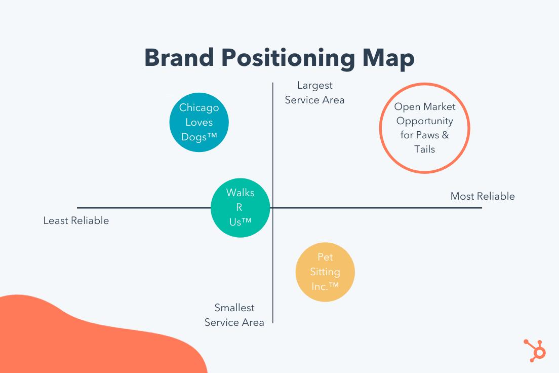 contoh peta pemosisian merek