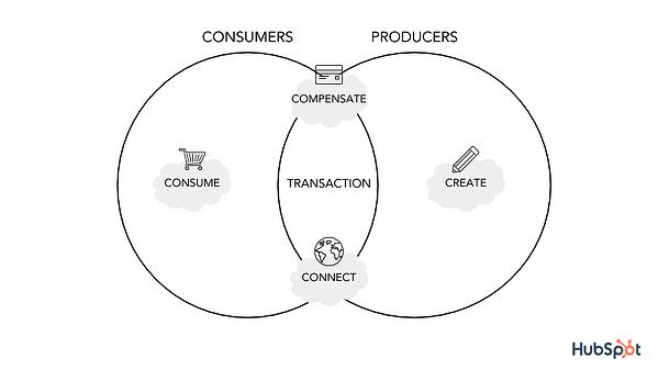 transaksi platform
