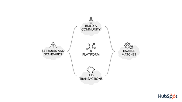 platform empat fungsi