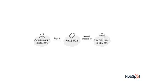 platform vs bisnis tradisional