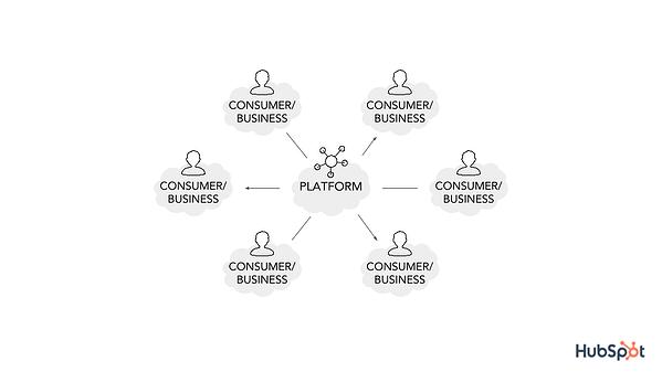 bagaimana platform bekerja