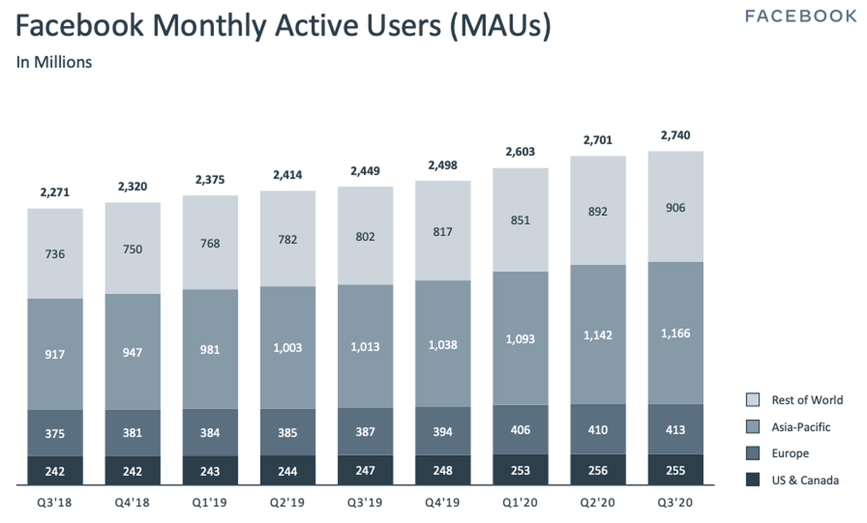 Facebook mengakui pertumbuhan pengguna yang disebabkan oleh pandemi akan segera berakhir
