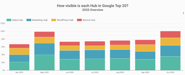 hubspot surround sound content strategy visibility