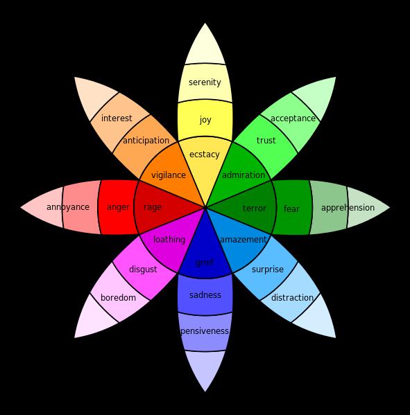 wheel of emotions in storytelling