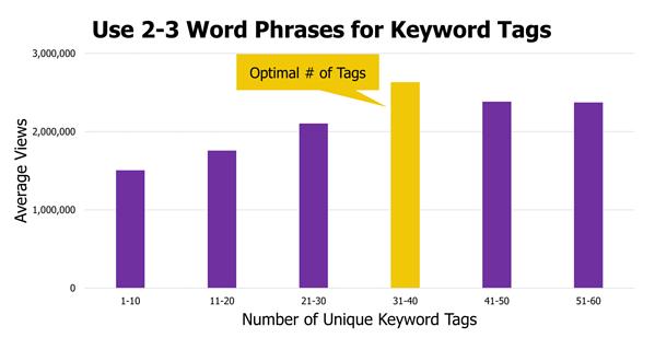 grafik yang menunjukkan jumlah tag yang optimal antara 31 hingga 40