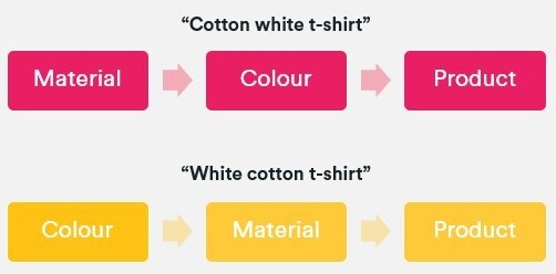 Chart showing the faceted navigation flow for cotton white t-shirt and white cotton t-shirt.