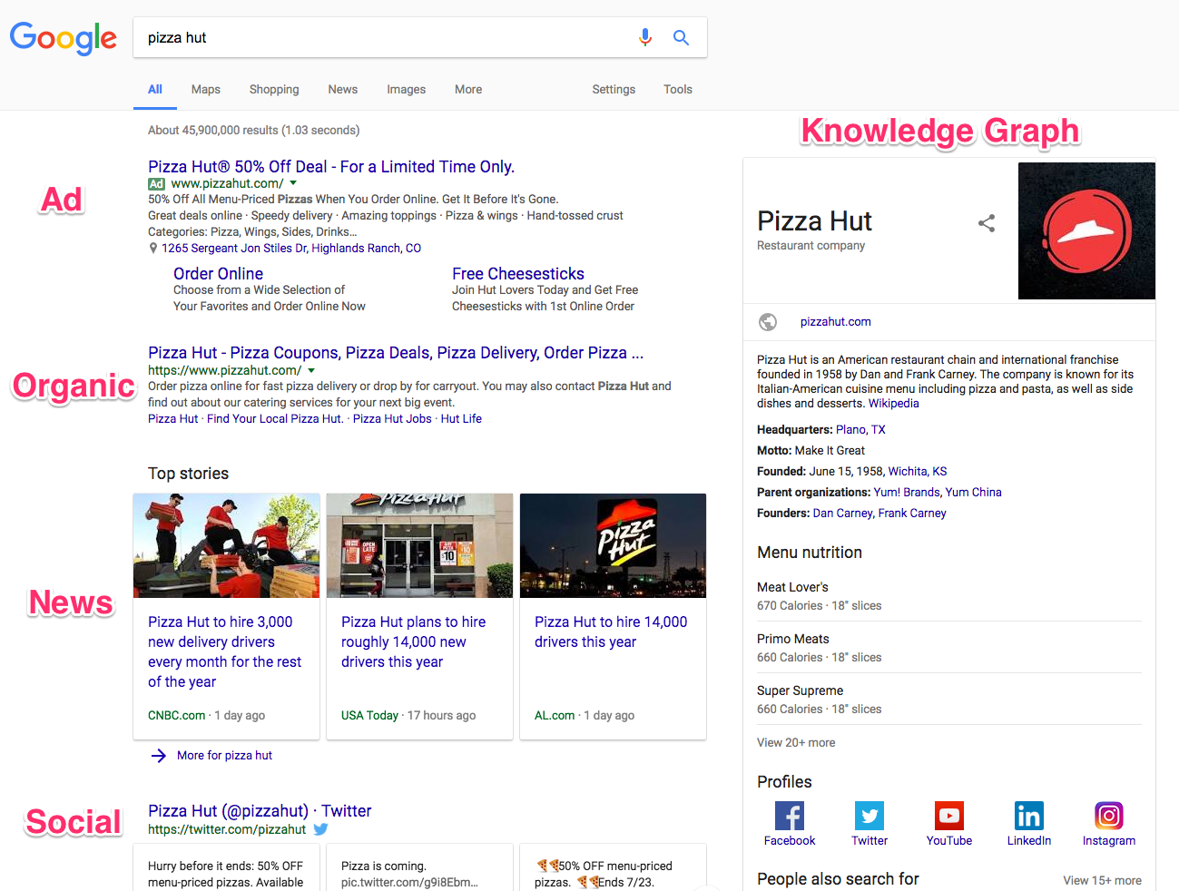 how google works pizza search