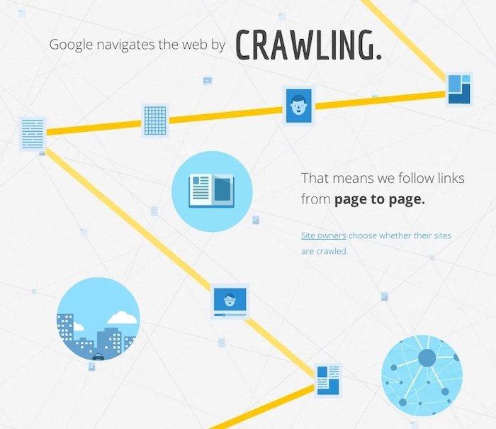 google crawler moving through internal links on website