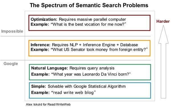 rankbrain semantic search difficulty 1